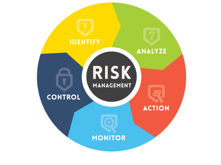 Risk Management Betting Software Tools For Your Business